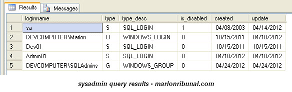 sysadmins - TSQL To Find Logins With Sysadmin Fixed Server Role In SQL Server 2008 2012