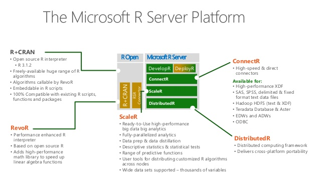 Microsoft R Srver and SQL Server 2016 R Services Architecture